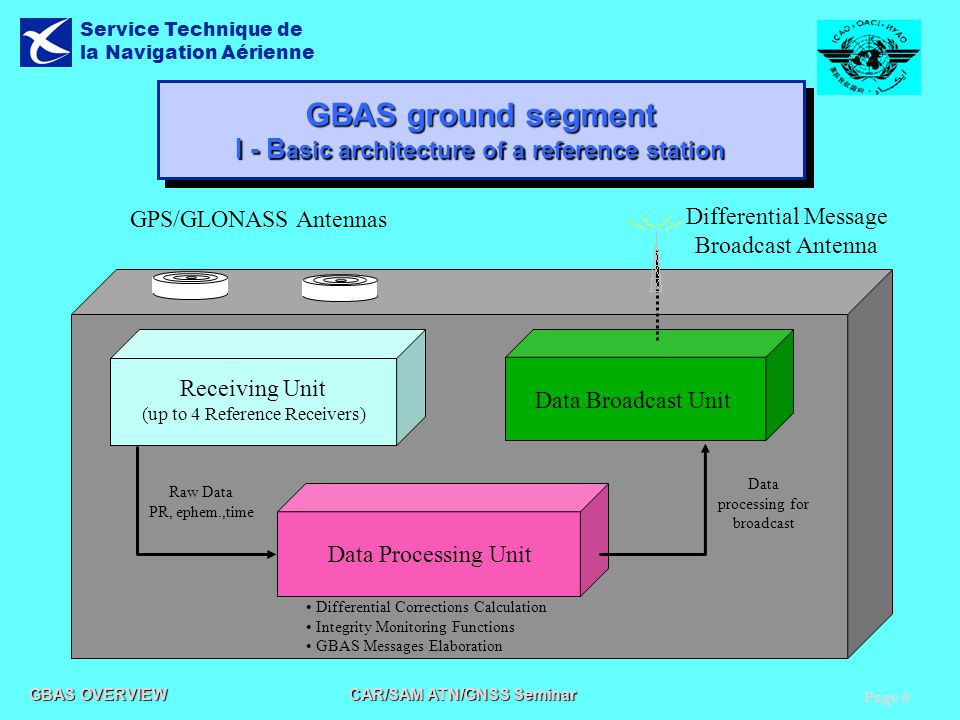 Page 8 GBAS OVERVIEW CAR/SAM ATN/GNSS Seminar Service Technique de la Navigation Aérienne GBAS ground segment I - B asic architecture of a reference s