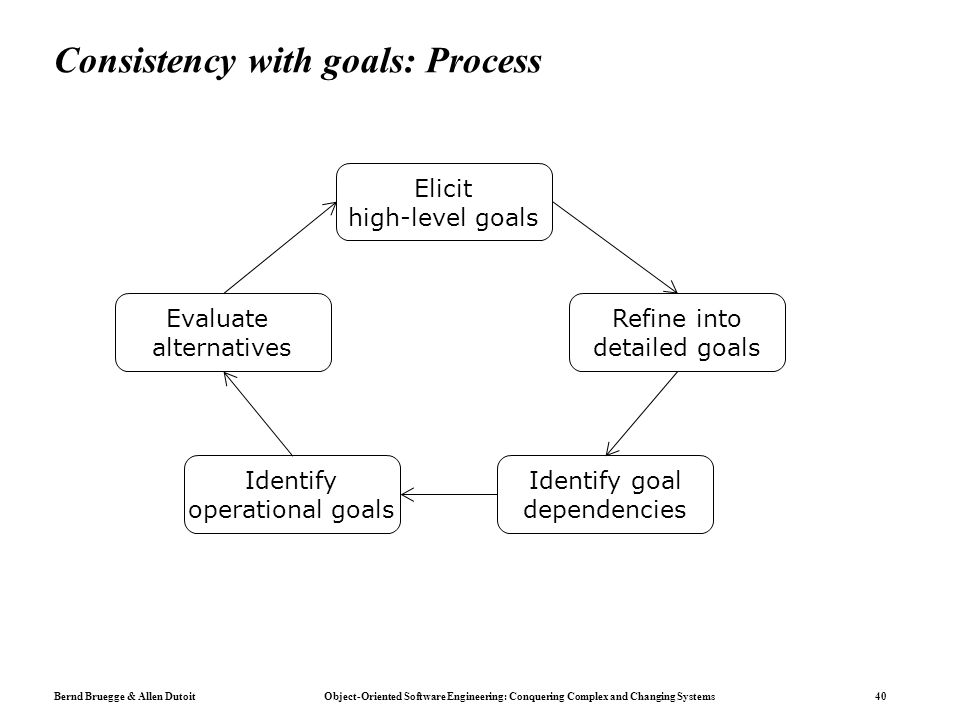 Bernd Bruegge & Allen Dutoit Object-Oriented Software Engineering: Conquering Complex and Changing Systems 40 Consistency with goals: Process Elicit high-level goals Refine into detailed goals Identify goal dependencies Identify operational goals Evaluate alternatives
