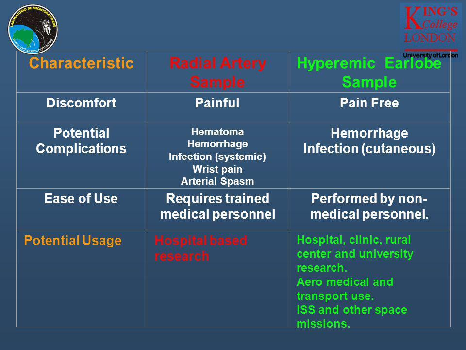 CharacteristicRadial Artery Sample Hyperemic Earlobe Sample DiscomfortPainfulPain Free Potential Complications Hematoma Hemorrhage Infection (systemic) Wrist pain Arterial Spasm Hemorrhage Infection (cutaneous) Ease of UseRequires trained medical personnel Performed by non- medical personnel.