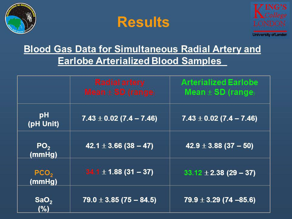 Results Blood Gas Data for Simultaneous Radial Artery and Earlobe Arterialized Blood Samples Radial artery Mean SD (range ) Arterialized Earlobe Mean SD (range ) pH (pH Unit) 7.43 0.02 (7.4 – 7.46) PO 2 (mmHg) 42.1 3.66 (38 – 47)42.9 3.88 (37 – 50) PCO 2 (mmHg) 34.1 1.88 (31 – 37) 33.12 2.38 (29 – 37) SaO 2 (%) 79.0 3.85 (75 – 84.5)79.9 3.29 (74 –85.6)