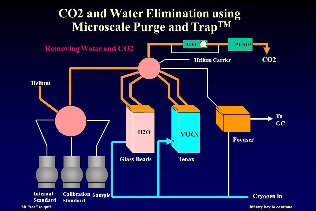 hit esc to quit hit any key to continue CO2 and Water Elimination using Microscale Purge and Trap TM Internal Standard Calibration Standard Sample Glass BeadsTenax Cryogen in CO2 Focuser To GC VOCs H2O Helium PUMPMFC Helium Carrier Removing Water and CO2