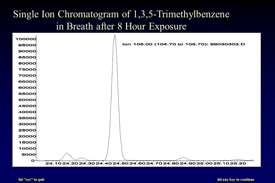 hit esc to quit hit any key to continue Single Ion Chromatogram of 1,3,5-Trimethylbenzene in Breath after 8 Hour Exposure