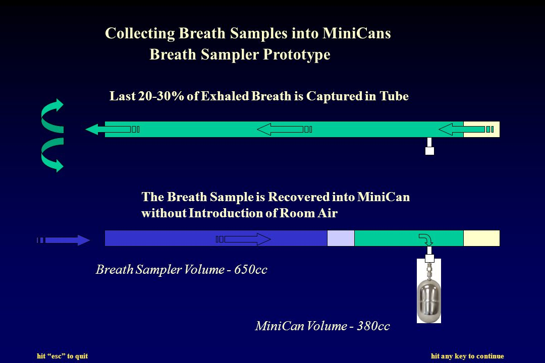 hit esc to quit hit any key to continue Last 20-30% of Exhaled Breath is Captured in Tube The Breath Sample is Recovered into MiniCan without Introduction of Room Air Breath Sampler Volume - 650cc MiniCan Volume - 380cc Collecting Breath Samples into MiniCans Breath Sampler Prototype