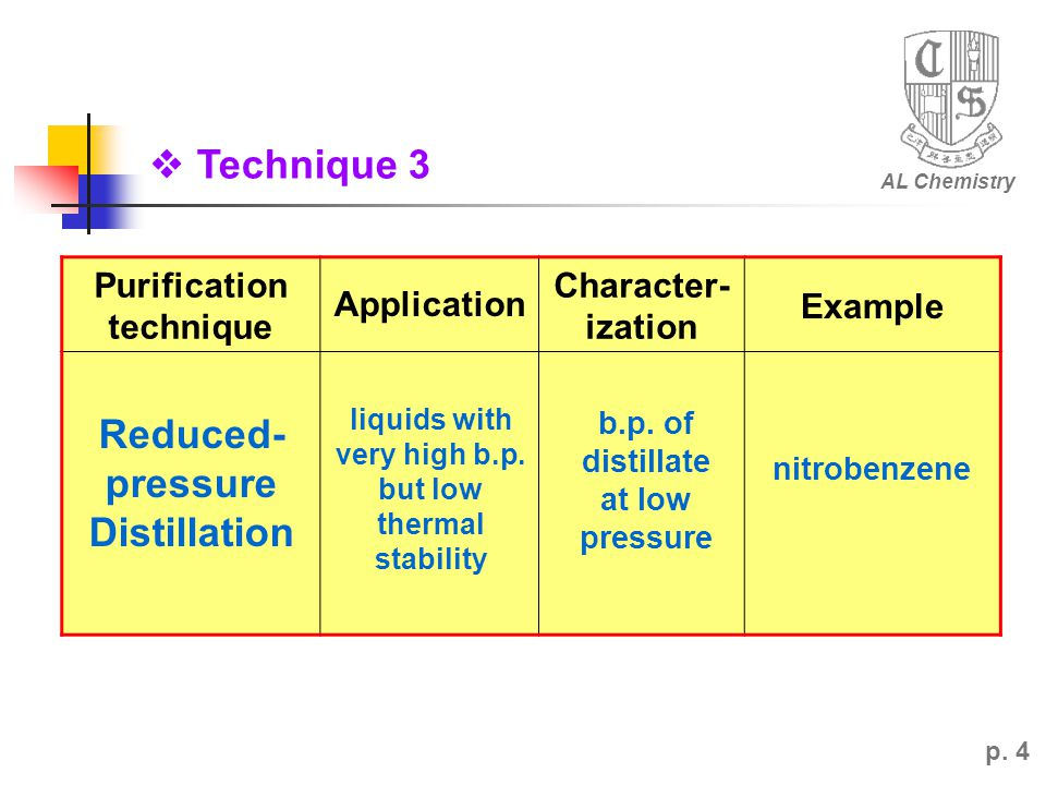 AL Chemistry p. 4 Purification technique Application Character- ization Example Reduced- pressure Distillation liquids with very high b.p. but low the
