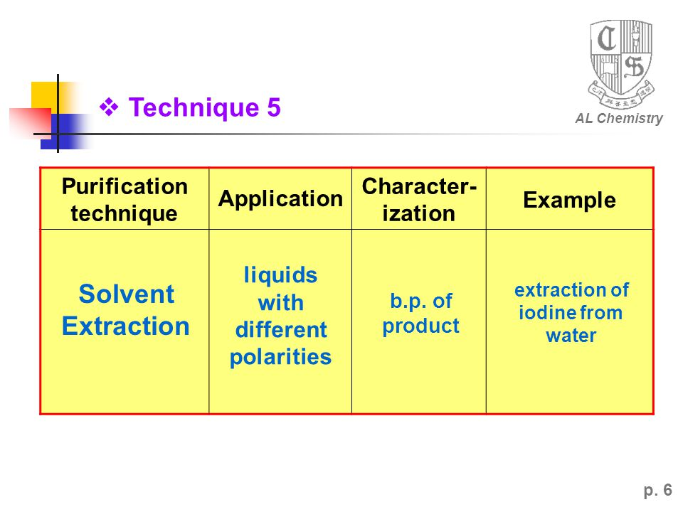 AL Chemistry p. 6 Purification technique Application Character- ization Example Solvent Extraction liquids with different polarities b.p. of product e