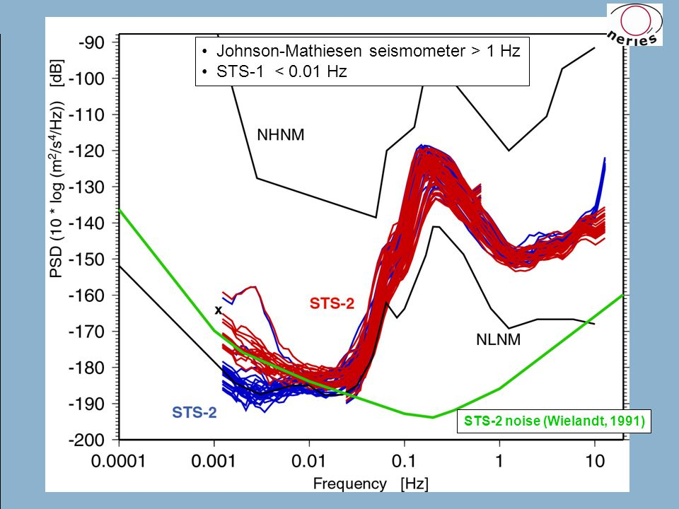 Sensor misalignment STS-2 sensor 3-channel coherency analysis requires identical alignment and levelling of the 3 sensors Reinoud Sleeman, Peter Melichar IASPEI, 2009, Cape Town STS-2 self-noise measurements
