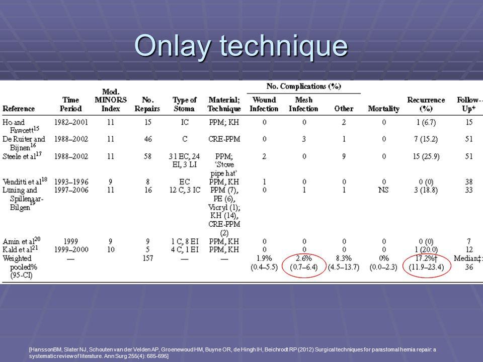 Onlay technique [HanssonBM, Slater NJ, Schouten van der Velden AP, Groenewoud HM, Buyne OR, de Hingh IH, Beichrodt RP (2012) Surgical techniques for p