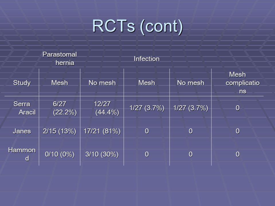 RCTs (cont) Parastomal hernia Infection StudyMesh No mesh Mesh Mesh complicatio ns Serra Aracil 6/27 (22.2%) 12/27 (44.4%) 1/27 (3.7%) 0 Janes 2/15 (1