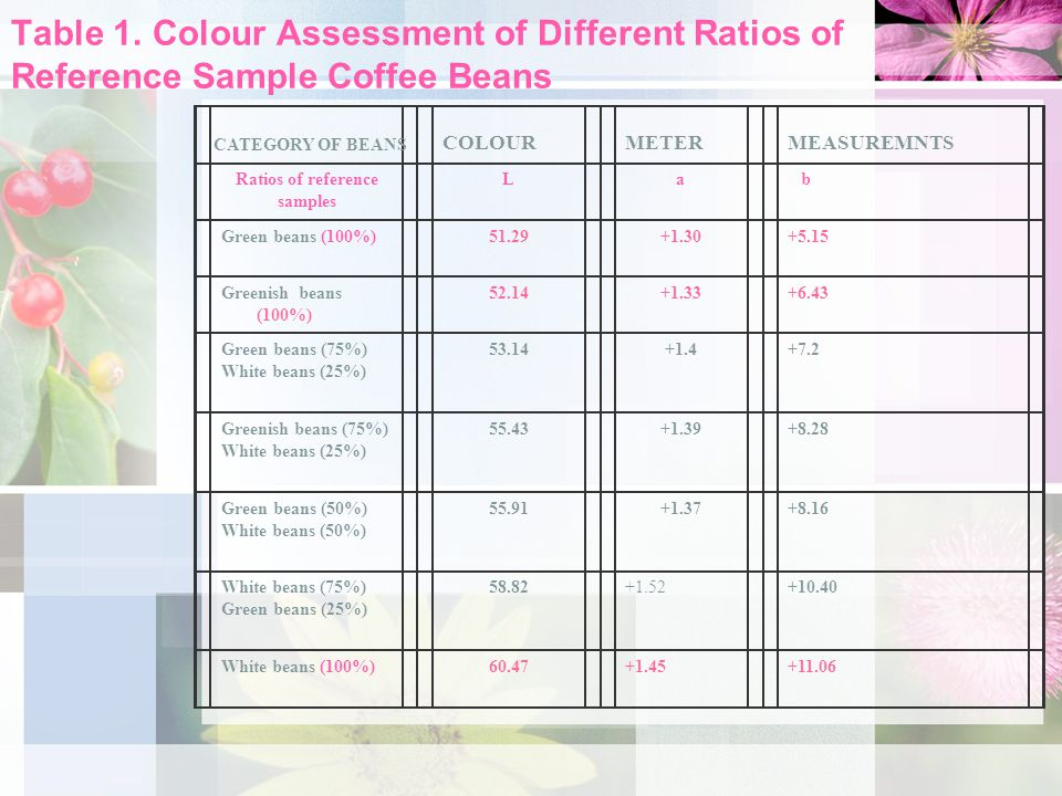 Table 1. Colour Assessment of Different Ratios of Reference Sample Coffee Beans COLOUR METER MEASUREMNTS Ratios of reference samples La b Green beans