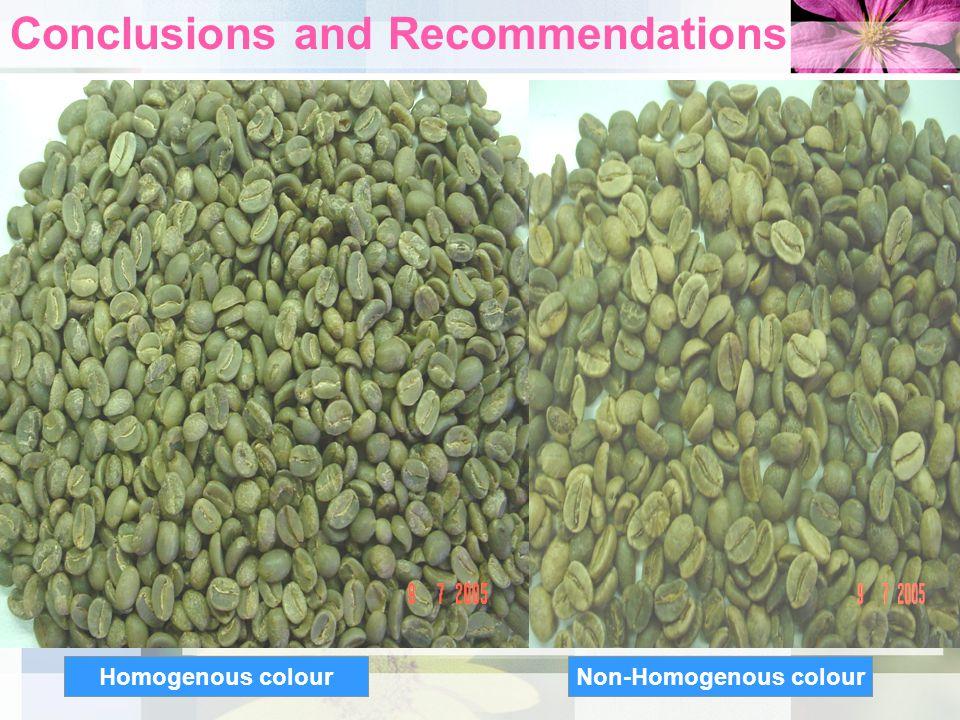 Homogenous colourNon-Homogenous colour