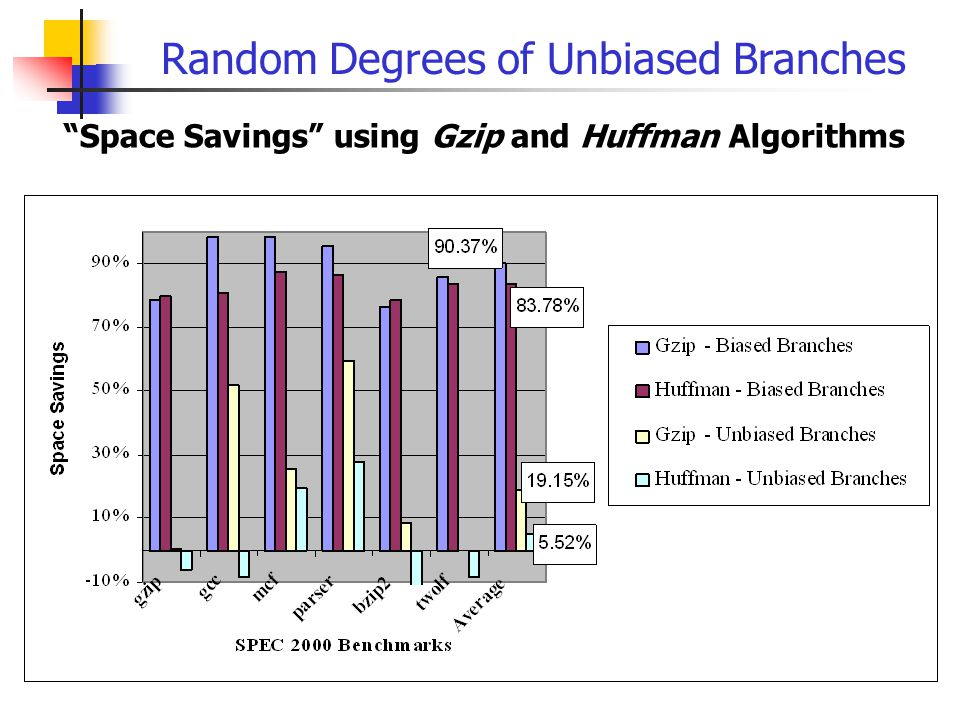 Random Degrees of Unbiased Branches Space Savings using Gzip and Huffman Algorithms