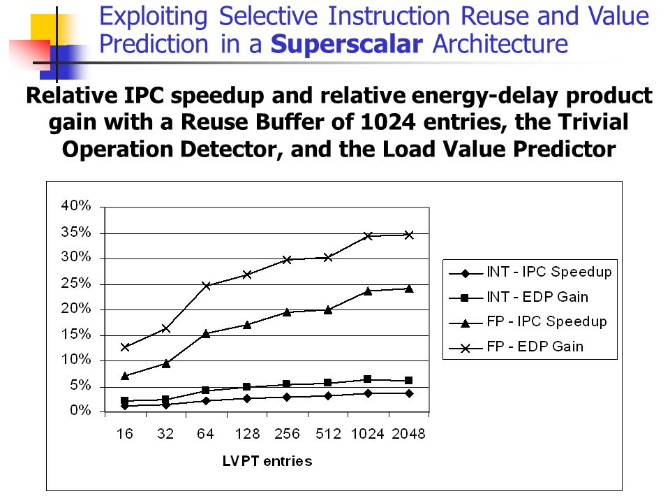 Exploiting Selective Instruction Reuse and Value Prediction in a Superscalar Architecture Relative IPC speedup and relative energy-delay product gain with a Reuse Buffer of 1024 entries, the Trivial Operation Detector, and the Load Value Predictor