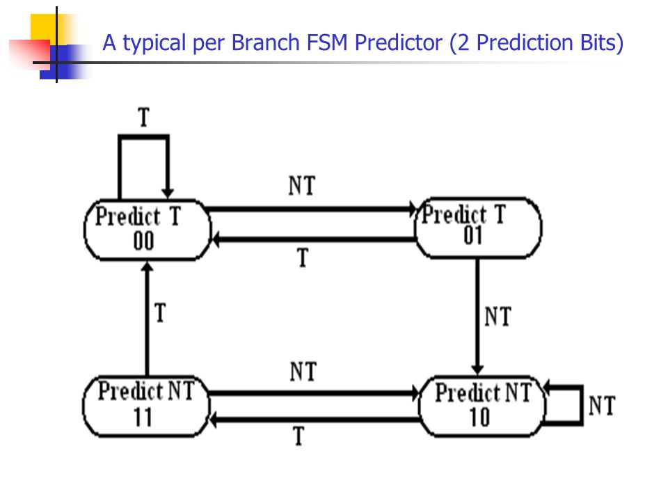 A typical per Branch FSM Predictor (2 Prediction Bits)