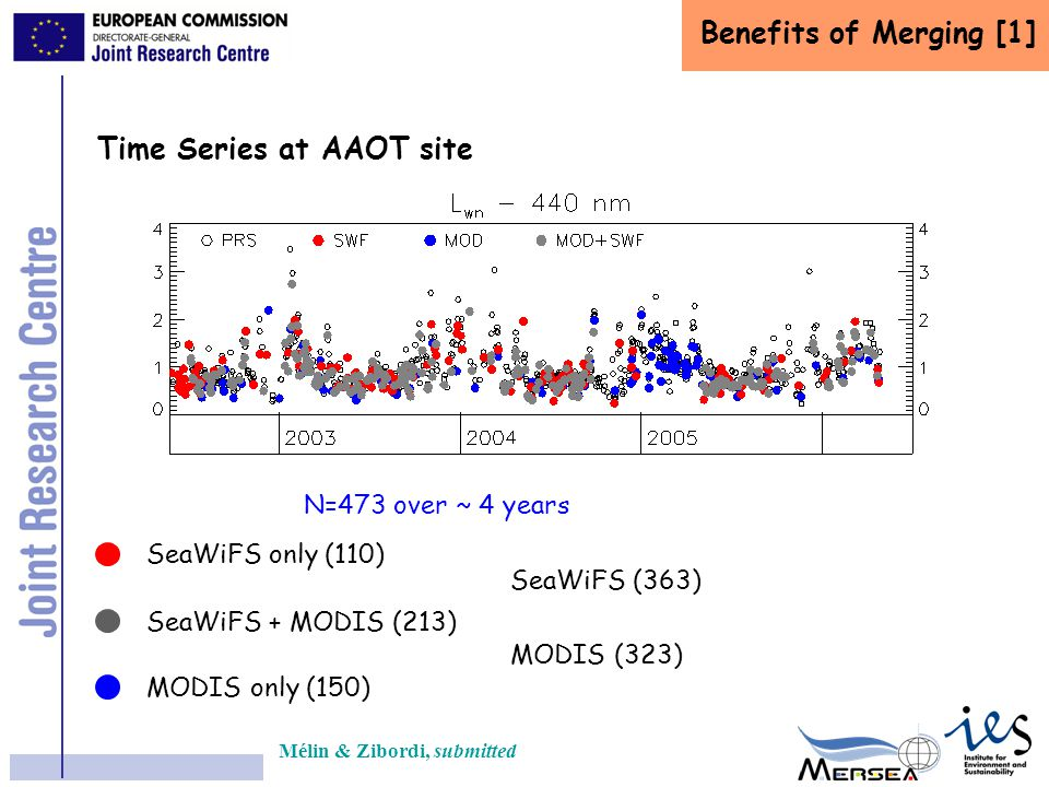 Benefits of Merging [1] Time Series at AAOT site SeaWiFS only (110) SeaWiFS + MODIS (213) MODIS only (150) N=473 over ~ 4 years SeaWiFS (363) MODIS (3