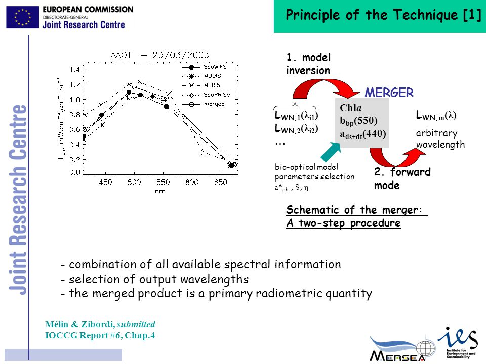 Time Series of Differences Mélin, Zibordi, Djavidnia, submitted 2|SWF-MOD|/(SWF+MOD) 2(SWF-MOD)/(SWF+MOD) RMSD(SWF-MOD)