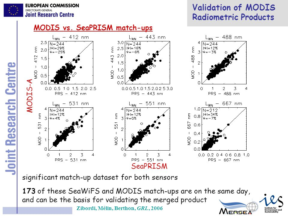 Merger Validation SeaPRISM MERGED SeaWiFS only SeaWiFS + MODIS (N=173) MODIS only MERGED vs.