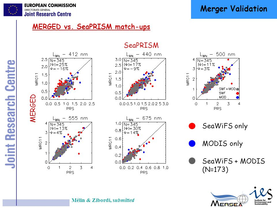 SeaPRISM MERIS Overestimate of L WN in the blue SeaWiFS & MODIS Test with 3 rd Sensor: MERIS [1] Mélin & Zibordi, submitted