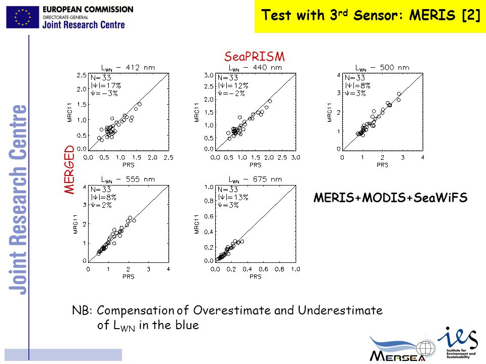 Benefits of Merging [1] Time Series at AAOT site SeaWiFS only (110) SeaWiFS + MODIS (213) MODIS only (150) N=473 over ~ 4 years SeaWiFS (363) MODIS (323) Mélin & Zibordi, submitted