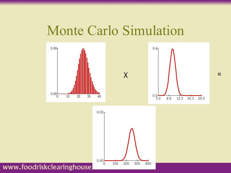 Monte Carlo Simulation X =
