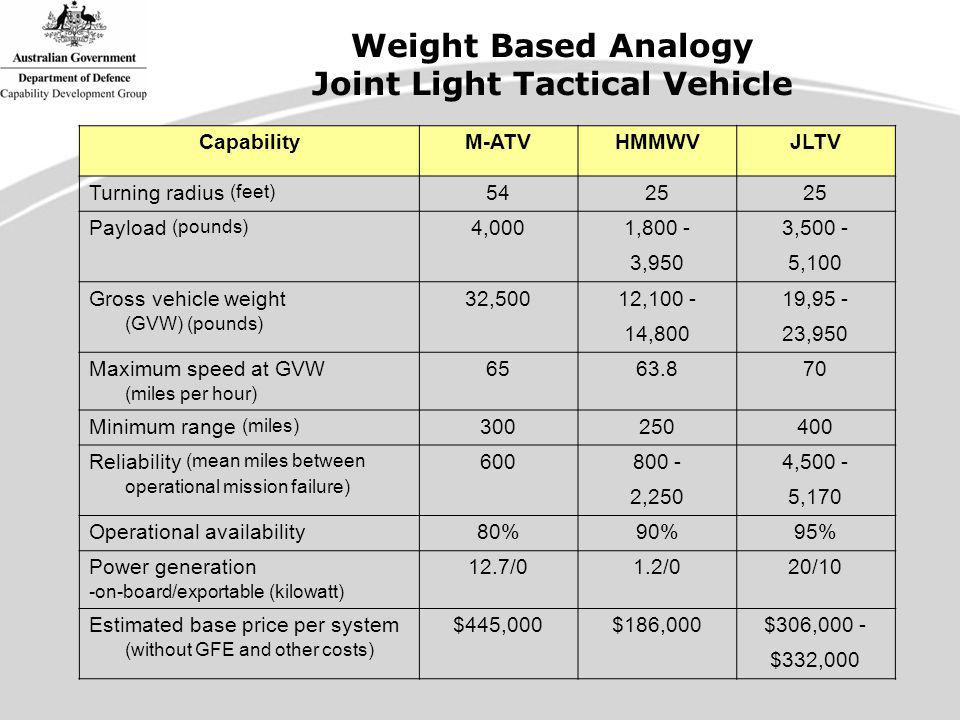 CapabilityM-ATVHMMWVJLTV Turning radius (feet) 5425 Payload (pounds) 4,0001,800 -3,500 - 3,9505,100 Gross vehicle weight (GVW) (pounds) 32,50012,100 -19,95 - 14,80023,950 Maximum speed at GVW (miles per hour) 6563.870 Minimum range (miles) 300250400 Reliability (mean miles between operational mission failure) 600800 -4,500 - 2,2505,170 Operational availability80%90%95% Power generation -on-board/exportable (kilowatt) 12.7/01.2/020/10 Estimated base price per system (without GFE and other costs) $445,000$186,000$306,000 - $332,000 Weight Based Analogy Joint Light Tactical Vehicle