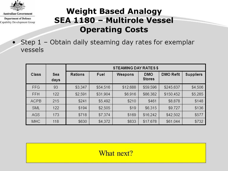 Weight Based Analogy SEA 1180 – Multirole Vessel Operating Costs STEAMING DAY RATES $ ClassSea days RationsFuelWeaponsDMO Stores DMO RefitSuppliers FFG93$3,347$54,516$12,688$59,596$245,637$4,506 FFH122$2,591$31,904$6,916$86,382$150,452$5,285 ACPB215$241$5,492$210$461$8,878$148 SML122$194$2,505$19$6,315$9,727$136 AGS173$718$7,374$169$16,242$42,502$577 MHC118$630$4,372$833$17,678$61,044$732 Step 1 – Obtain daily steaming day rates for exemplar vessels What next