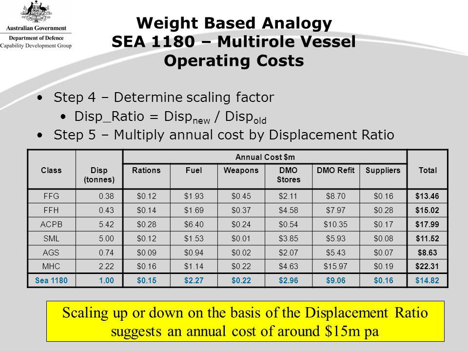 Weight Based Analogy SEA 1180 – Multirole Vessel Operating Costs Step 4 – Determine scaling factor Disp_Ratio = Disp new / Disp old Step 5 – Multiply annual cost by Displacement Ratio Annual Cost $m ClassDisp (tonnes) RationsFuelWeaponsDMO Stores DMO RefitSuppliers Total FFG 0.38$0.12$1.93$0.45$2.11$8.70$0.16$13.46 FFH 0.43$0.14$1.69$0.37$4.58$7.97$0.28$15.02 ACPB 5.42$0.28$6.40$0.24$0.54$10.35$0.17$17.99 SML 5.00$0.12$1.53$0.01$3.85$5.93$0.08$11.52 AGS 0.74$0.09$0.94$0.02$2.07$5.43$0.07$8.63 MHC 2.22$0.16$1.14$0.22$4.63$15.97$0.19$22.31 Sea 1180 1.00$0.15$2.27$0.22$2.96$9.06$0.16$14.82 Scaling up or down on the basis of the Displacement Ratio suggests an annual cost of around $15m pa