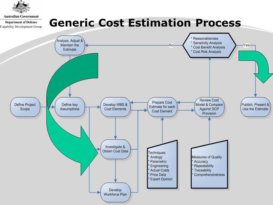 Estimation at DCP Entry Metrics - Rules of Thumb Cost ElementMetric 1st to 2nd Pass Activities0.5%to1.5% Detailed Design Activities3.0%to5.0% Mission System ILS & Support20.0%to50.0% Project Management2.0%to5.0% Contingency20.0%to50.0% As a percentage of Mission System Cost
