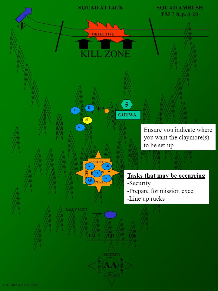 SQUAD AMBUSH FM 7-8, p. 3-20 N AA SECURITY LD LD LD NOT DRAWN TO SCALE RALLY POINT RP OBJECTIVE ORP SECURITY R SL TL R KILL ZONE ASSAULT SUPPORT G TL
