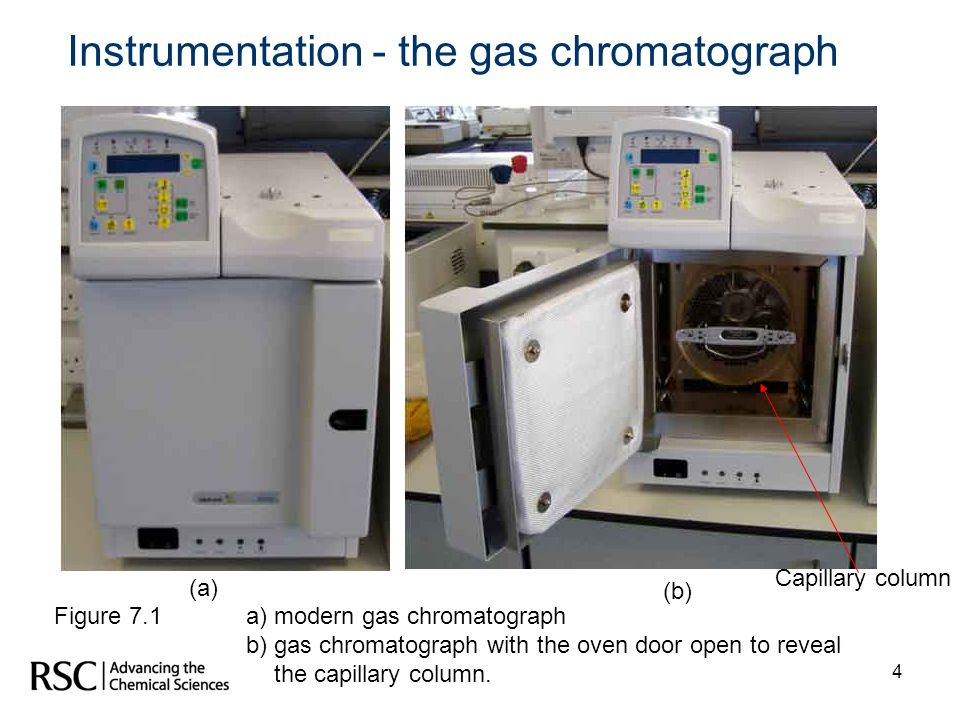 4 Figure 7.1 a) modern gas chromatograph b) gas chromatograph with the oven door open to reveal the capillary column. (a) (b) Instrumentation - the ga