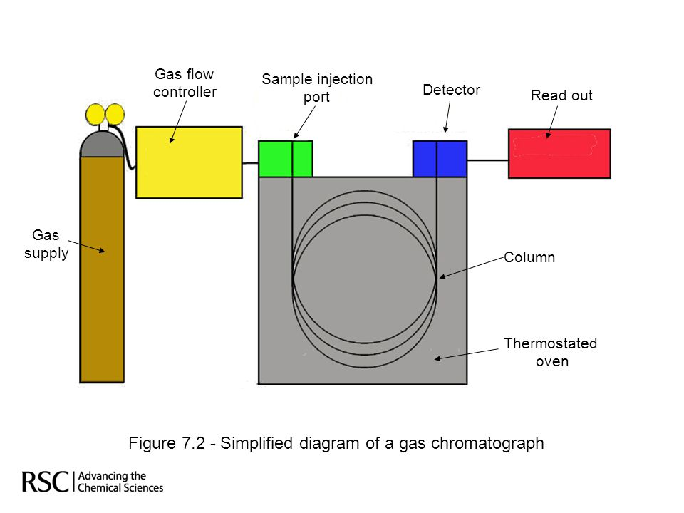 Gas supply Gas flow controller Sample injection port Detector Read out Column Thermostated oven Figure 7.2 - Simplified diagram of a gas chromatograph