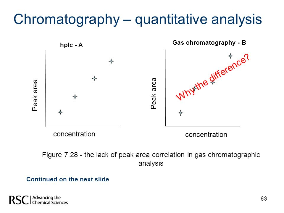 63 Chromatography – quantitative analysis hplc - A Gas chromatography - B concentration Peak area Why the difference? Figure 7.28 - the lack of peak a