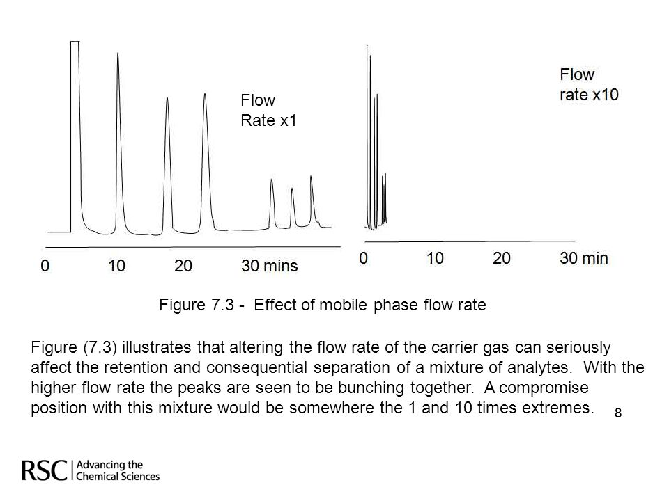 88 Figure 7.3 - Effect of mobile phase flow rate Figure (7.3) illustrates that altering the flow rate of the carrier gas can seriously affect the rete