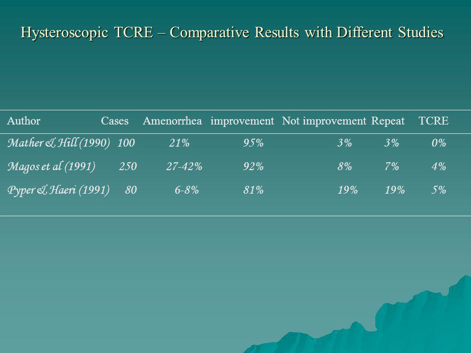 AuthorCases Amenorrhea improvement Not improvement Repeat TCRE Mather & Hill (1990) 100 21%95%3%3%0% Magos et al (1991) 250 27-42%92%8%7%4% Pyper & Ha