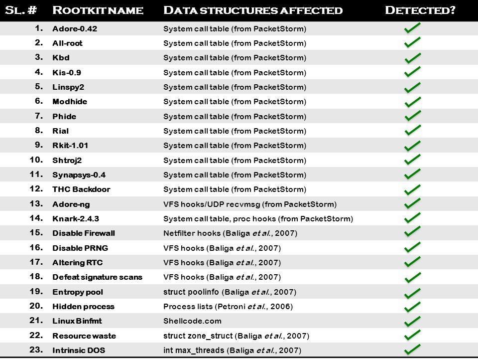30November 30, 2009 Sl.#Rootkit nameData structures affectedDetected.