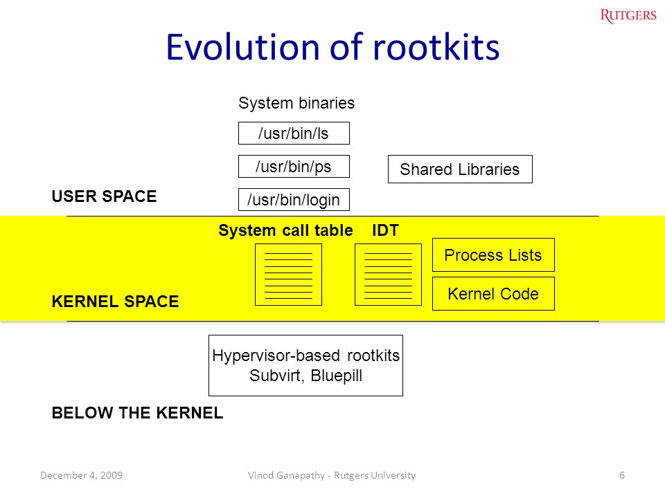 Evolution of rootkits USER SPACE KERNEL SPACE BELOW THE KERNEL /usr/bin/ls /usr/bin/ps /usr/bin/login System binaries Shared Libraries System call tableIDT Hypervisor-based rootkits Subvirt, Bluepill Process Lists Kernel Code 6December 4, 2009Vinod Ganapathy - Rutgers University