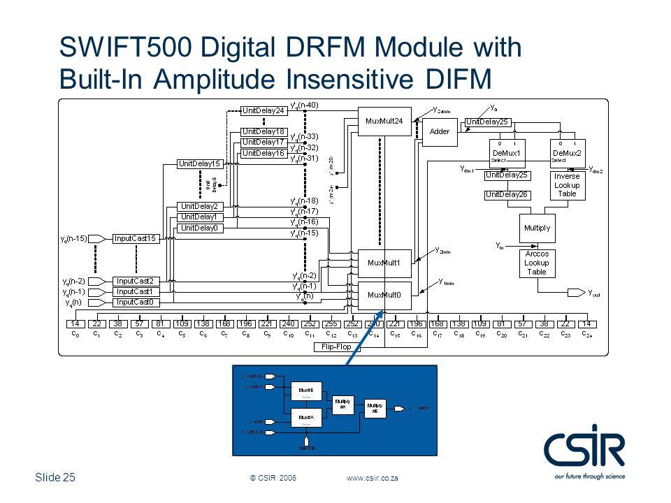 Slide 25 © CSIR 2006 www.csir.co.za SWIFT500 Digital DRFM Module with Built-In Amplitude Insensitive DIFM