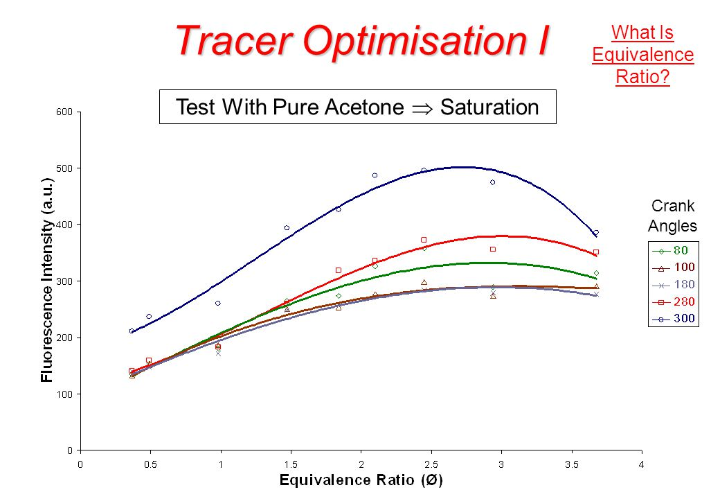 Tracer Optimisation I Test With Pure Acetone Saturation Crank Angles What Is Equivalence Ratio?