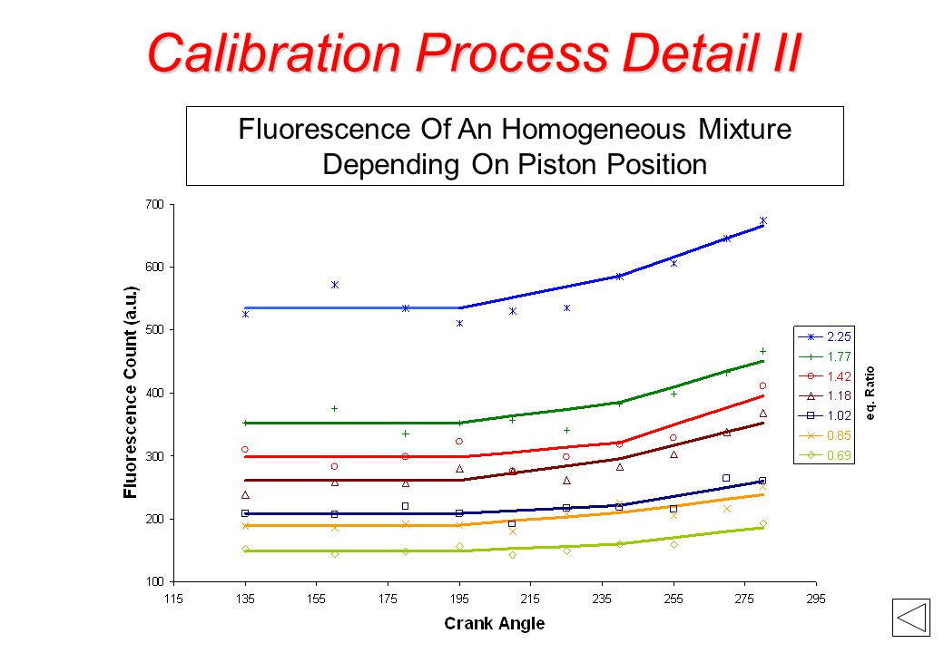 Calibration Process Detail II Fluorescence Of An Homogeneous Mixture Depending On Piston Position