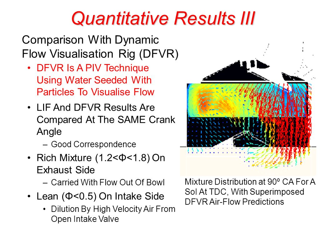 Quantitative Results III Mixture Distribution at 90º CA For A SoI At TDC, With Superimposed DFVR Air-Flow Predictions Comparison With Dynamic Flow Visualisation Rig (DFVR) DFVR Is A PIV Technique Using Water Seeded With Particles To Visualise Flow LIF And DFVR Results Are Compared At The SAME Crank Angle –Good Correspondence Rich Mixture (1.2<Φ<1.8) On Exhaust Side –Carried With Flow Out Of Bowl Lean (Φ<0.5) On Intake Side Dilution By High Velocity Air From Open Intake Valve