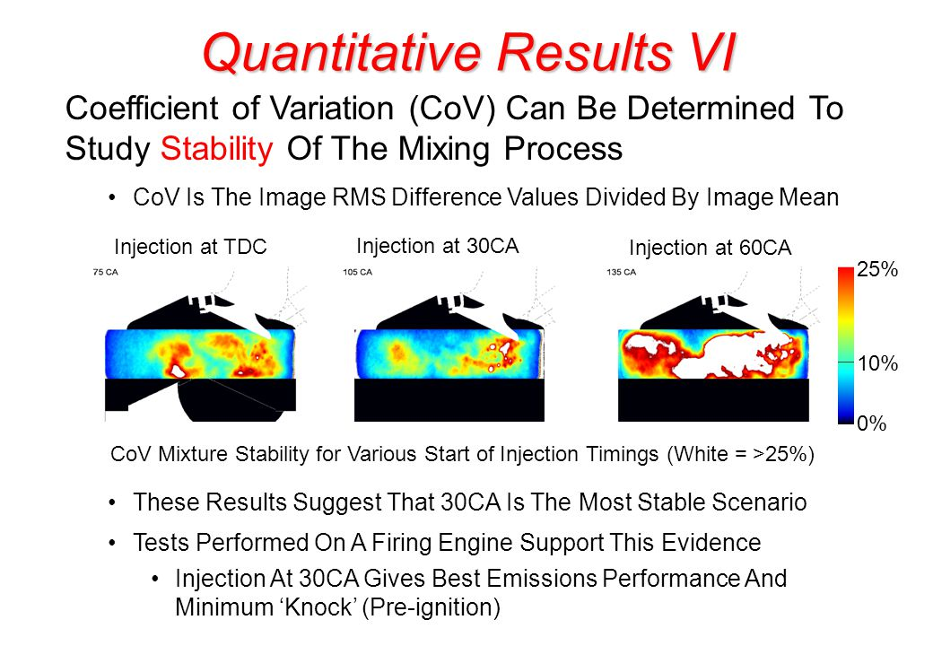 Quantitative Results VI Coefficient of Variation (CoV) Can Be Determined To Study Stability Of The Mixing Process CoV Is The Image RMS Difference Values Divided By Image Mean CoV Mixture Stability for Various Start of Injection Timings (White = >25%) Injection at TDC Injection at 30CA Injection at 60CA 25% 10% 0% These Results Suggest That 30CA Is The Most Stable Scenario Tests Performed On A Firing Engine Support This Evidence Injection At 30CA Gives Best Emissions Performance And Minimum Knock (Pre-ignition)