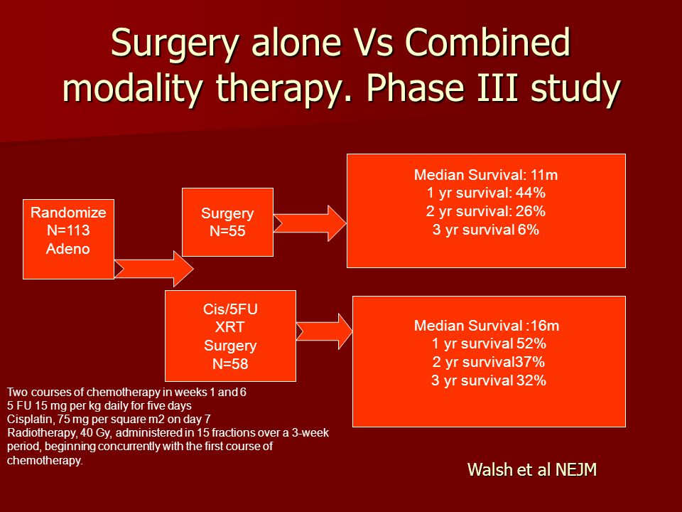 Surgery alone Vs Combined modality therapy. Phase III study Randomize N=113 Adeno Surgery N=55 Cis/5FU XRT Surgery N=58 Median Survival: 11m 1 yr surv