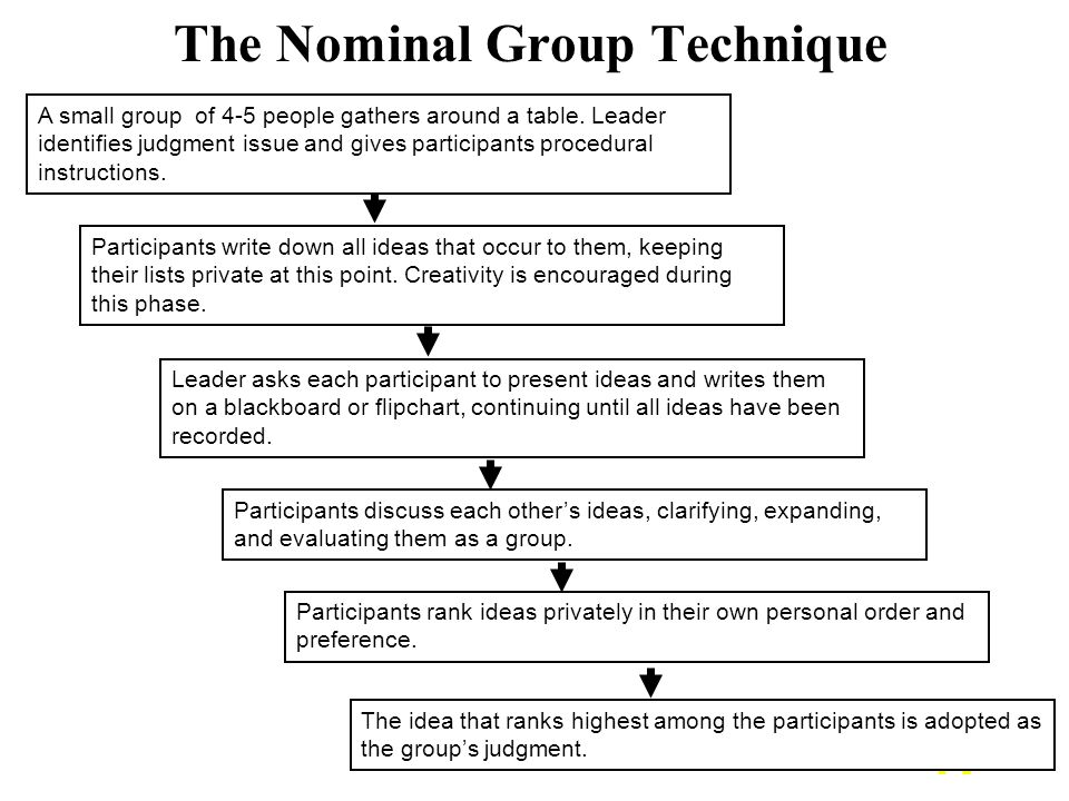 41 The Nominal Group Technique A small group of 4-5 people gathers around a table.