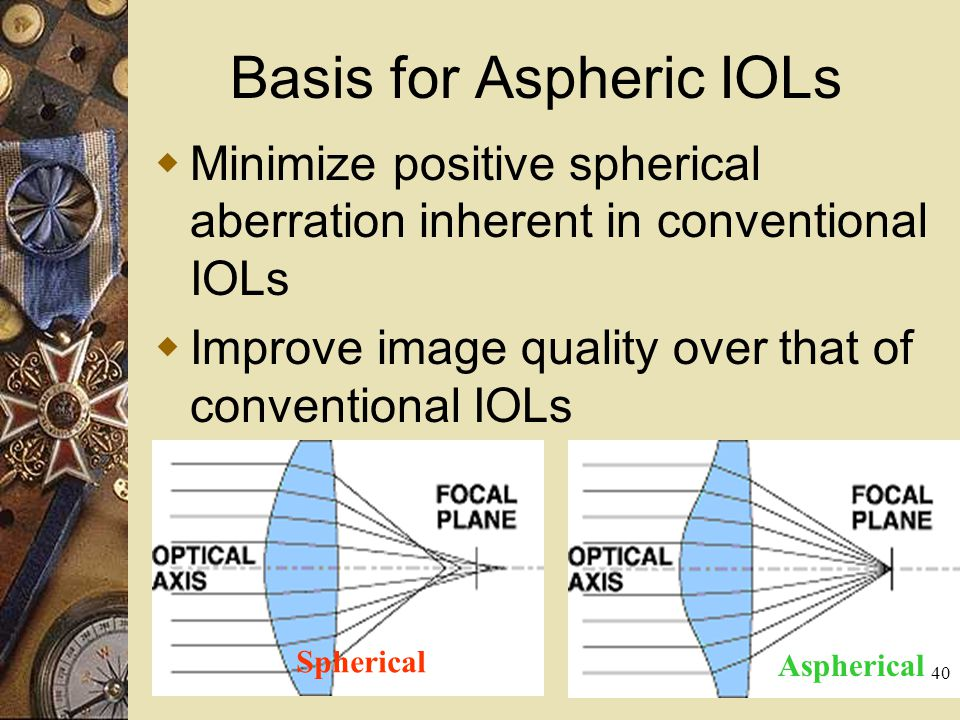 Basis for Aspheric IOLs Minimize positive spherical aberration inherent in conventional IOLs Improve image quality over that of conventional IOLs Sphe