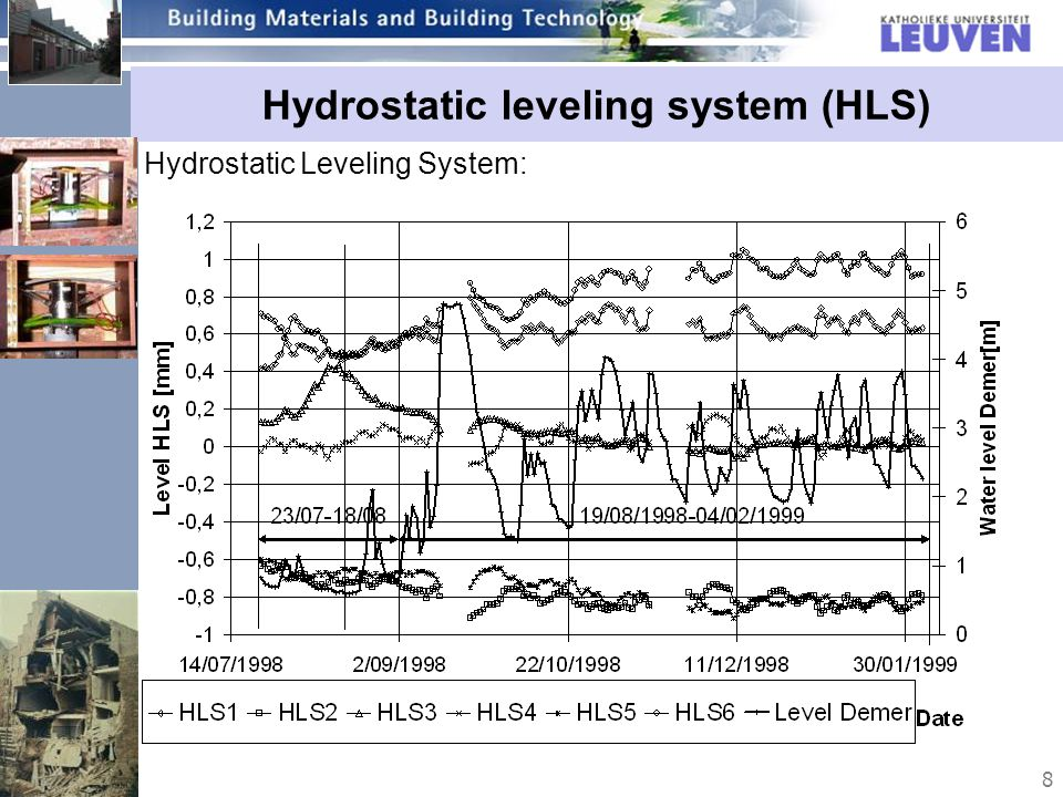 8 Hydrostatic leveling system (HLS) Hydrostatic Leveling System: