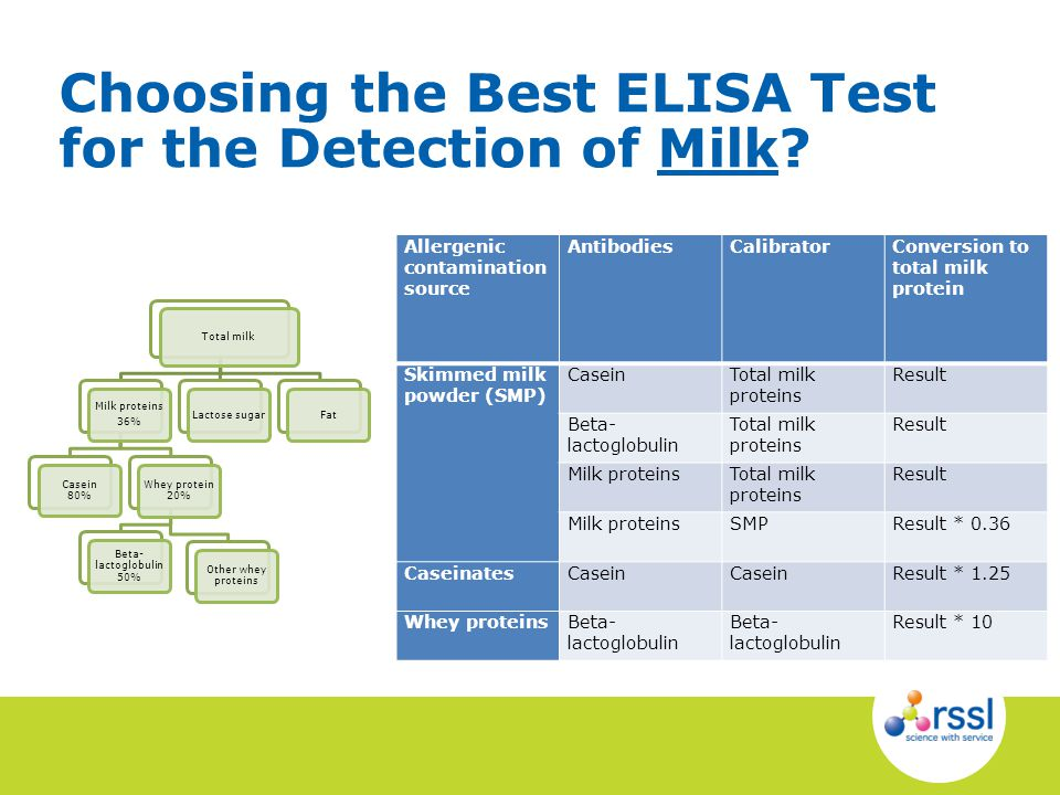 Choosing the Best ELISA Test for the Detection of Milk? Total milk Milk proteins 36% Casein 80% Whey protein 20% Beta- lactoglobulin 50% Other whey pr