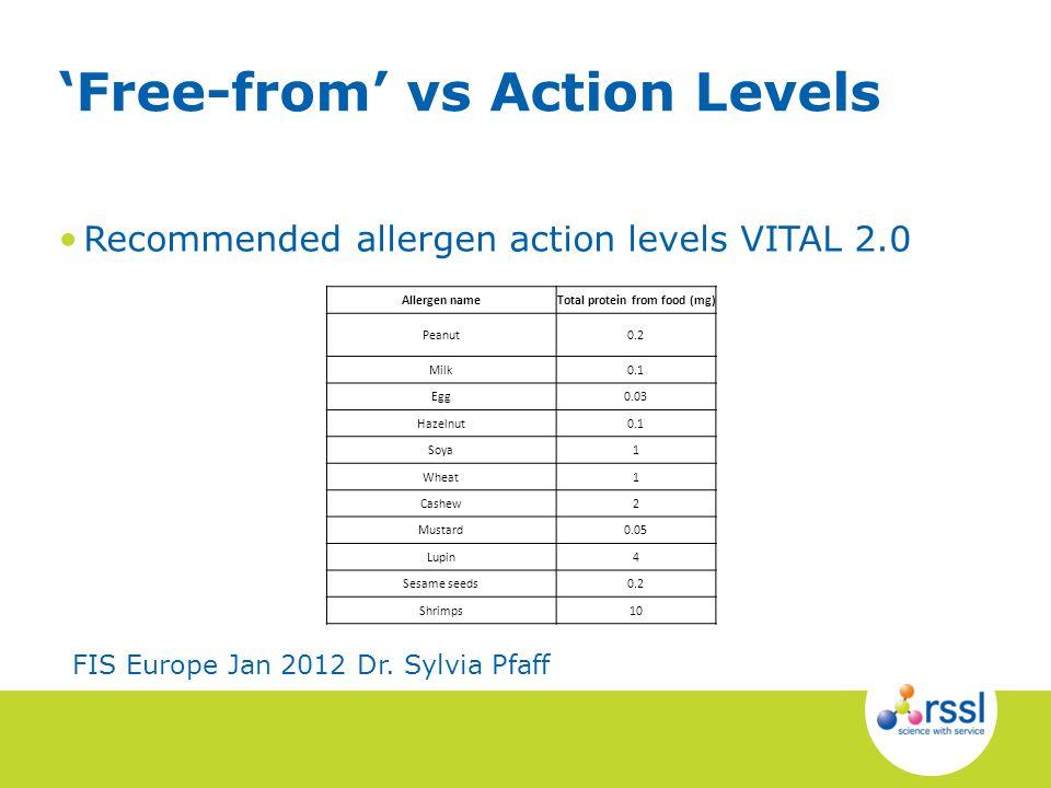Recommended allergen action levels VITAL 2.0 Free-from vs Action Levels Allergen nameTotal protein from food (mg) Peanut0.2 Milk0.1 Egg0.03 Hazelnut0.