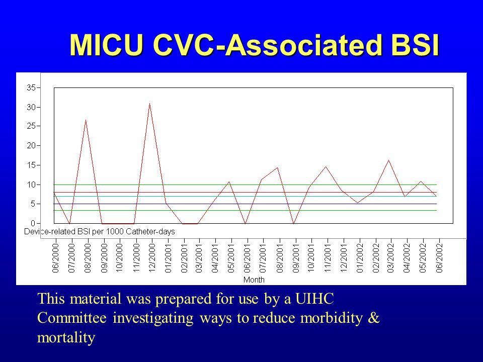 MICU CVC-Associated BSI This material was prepared for use by a UIHC Committee investigating ways to reduce morbidity & mortality
