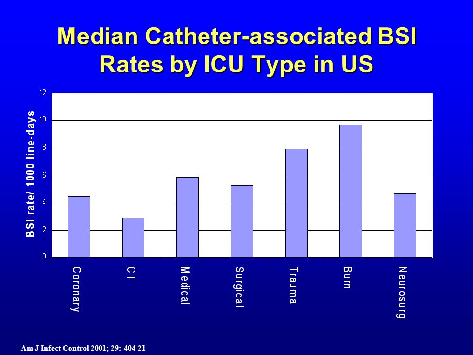 Median Catheter-associated BSI Rates by ICU Type in US Am J Infect Control 2001; 29: 404-21