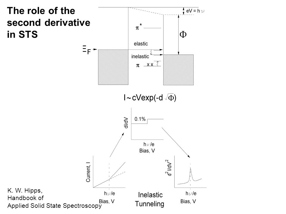 The role of the second derivative in STS Feature enhancement by taking the derivative B.C.
