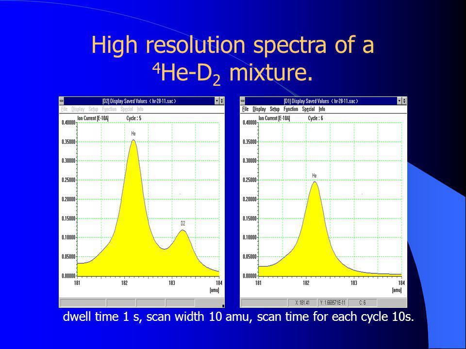 Analog spectrum of an air sample 01520355102530404550 Mass (amu) Ion current (x10 -8 A) 0 1 2 3 4 5 6 40 Ar + 40 Ar ++